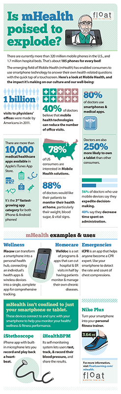 Is mHealth poised to explode?